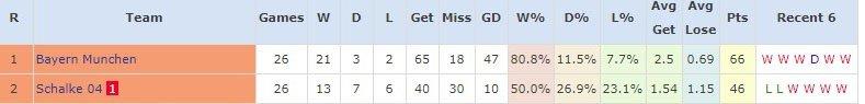 Bundesliga sau 26 vòng đấu.