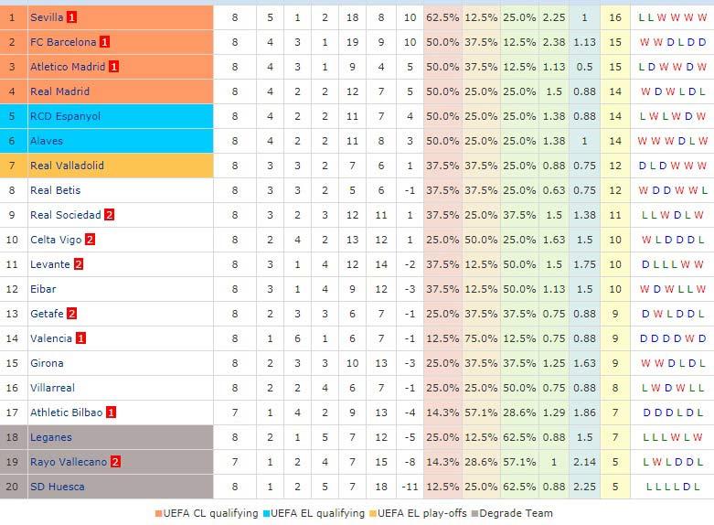 Hiện Tượng Tại Laliga mùa giải 2018-2019